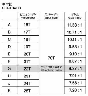tt02gearratio